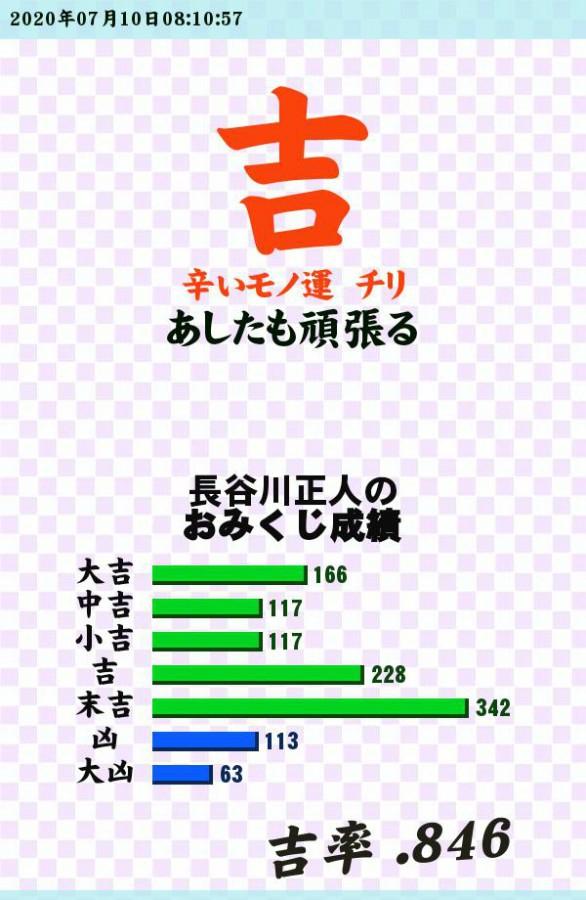 """皆さんおはようございます!今日は、平日の<a style=""""text-decoration: none;"""" href=""""jp.573.eam://searchHashtag/#金曜日"""">#金曜日</a> で<a style=""""text-decoration: none;"""" href=""""jp.573.eam://searchHashtag/#今日のおみくじ"""">#今日のおみくじ</a> は<a style=""""text-decoration: none;"""" href=""""jp.573.eam://searchHashtag/#吉"""">#吉</a> です!今日も会社の仕事ですのでお互いに今日も1日<a style=""""text-decoration: none;"""" href=""""jp.573.eam://searchHashtag/#大雨"""">#大雨</a> と<a style=""""text-decoration: none;"""" href=""""jp.573.eam://searchHashtag/#新型コロナウイルス"""">#新型コロナウイルス</a> に気をつけて頑張りましょうね!それでは、今日も1日お元気で行ってきます!<br /> <a style=""""text-decoration: none;"""" href=""""http://p.eagate.573.jp/gate/e/toomikuji.html?from=article"""">http://p.eagate.573.jp/gate/e/toomikuji.html?from=article</a>"""